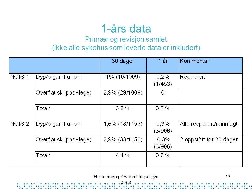 Hofteinngrep Overvåkingsdagen 2008 13 1-års data Primær og revisjon samlet (ikke alle sykehus som leverte data er inkludert)