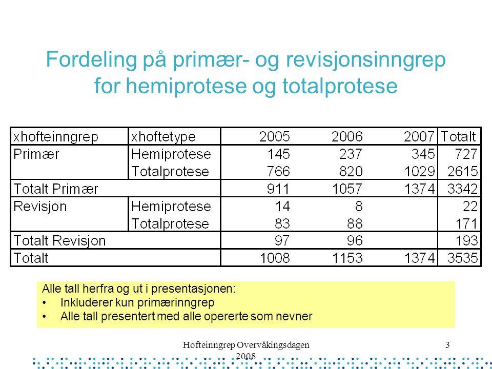 Hofteinngrep Overvåkingsdagen 2008 14 1-års data Ingen av pasientene med infeksjon mellom 30 dager og 1 år var døde pr 1-års oppfølging Fullstendig oppfulgt prosenter ikke beregnet (ser ut til å være nokså høyt)