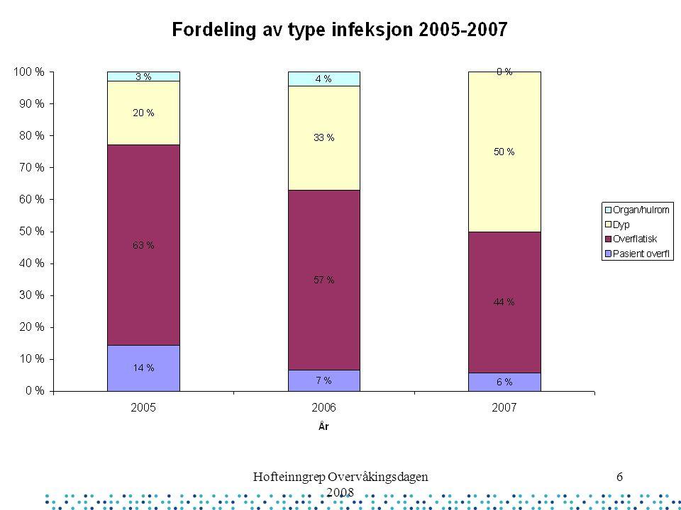 Hofteinngrep Overvåkingsdagen 2008 17 Ekstrabilde: Fordeling av type infeksjon 2005-2007