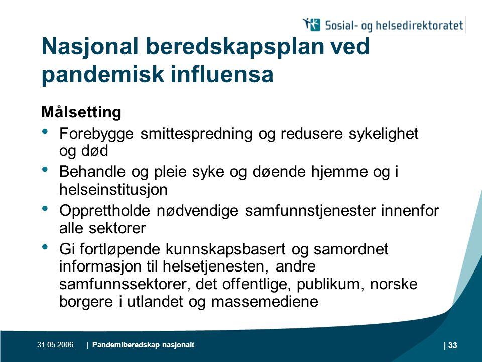 31.05.2006| Pandemiberedskap nasjonalt | 34 Hovedtiltak Vaksine 4 mill.