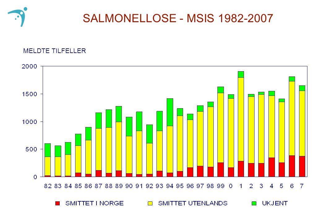 MELDTE TILFELLER SALMONELLOSE - MSIS 1982-2007