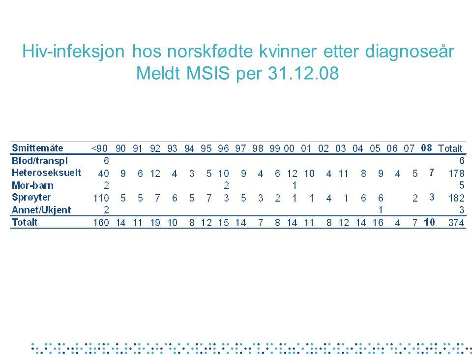 Hiv-infeksjon hos norskfødte kvinner etter diagnoseår Meldt MSIS per 31.12.08