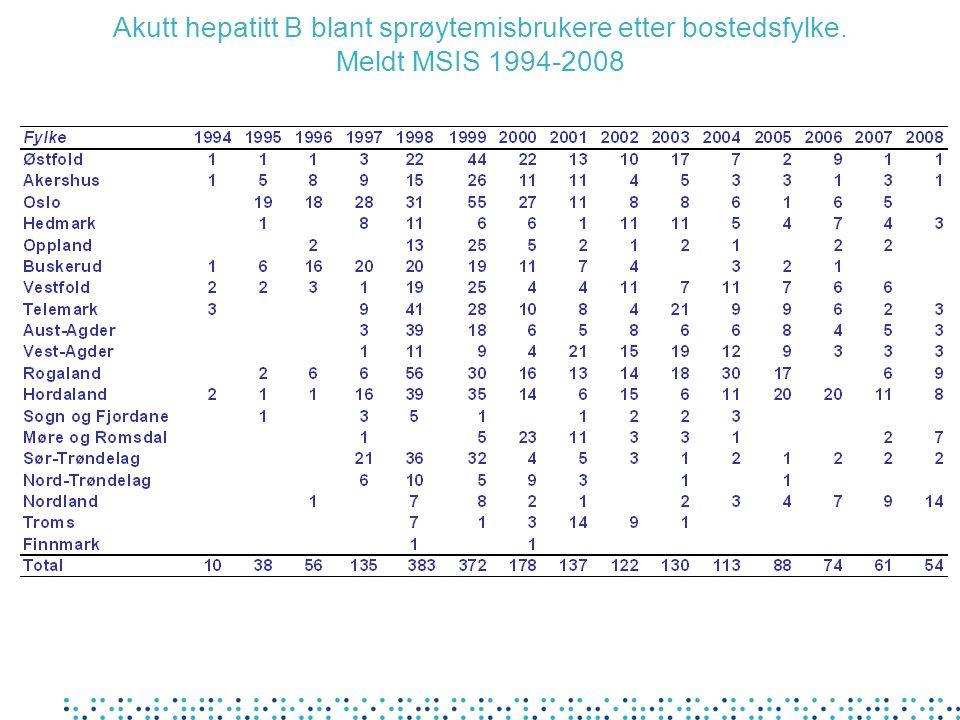 Akutt hepatitt B blant sprøytemisbrukere etter bostedsfylke. Meldt MSIS 1994-2008