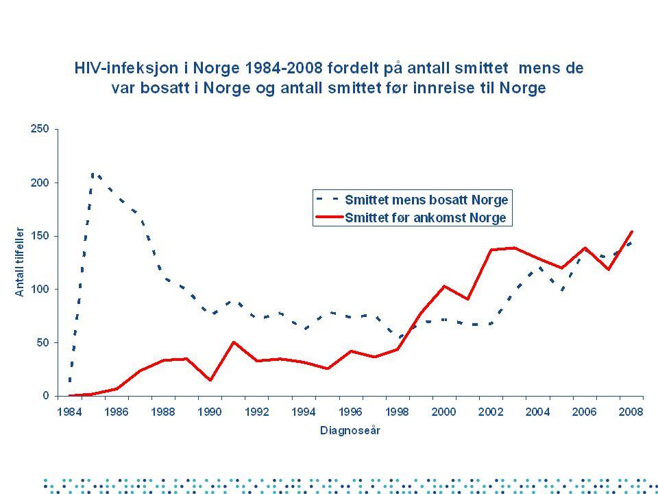 Heteroseksuell hiv-smitte blant personer født i Norge Meldt MSIS 2004-2008 Medianalder: Menn N=110 46 år (24-68) Kvinner N= 33 37 år (18-68)
