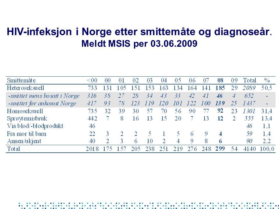 HIV-infeksjon i Norge etter smittemåte og diagnoseår. Meldt MSIS per 03.06.2009