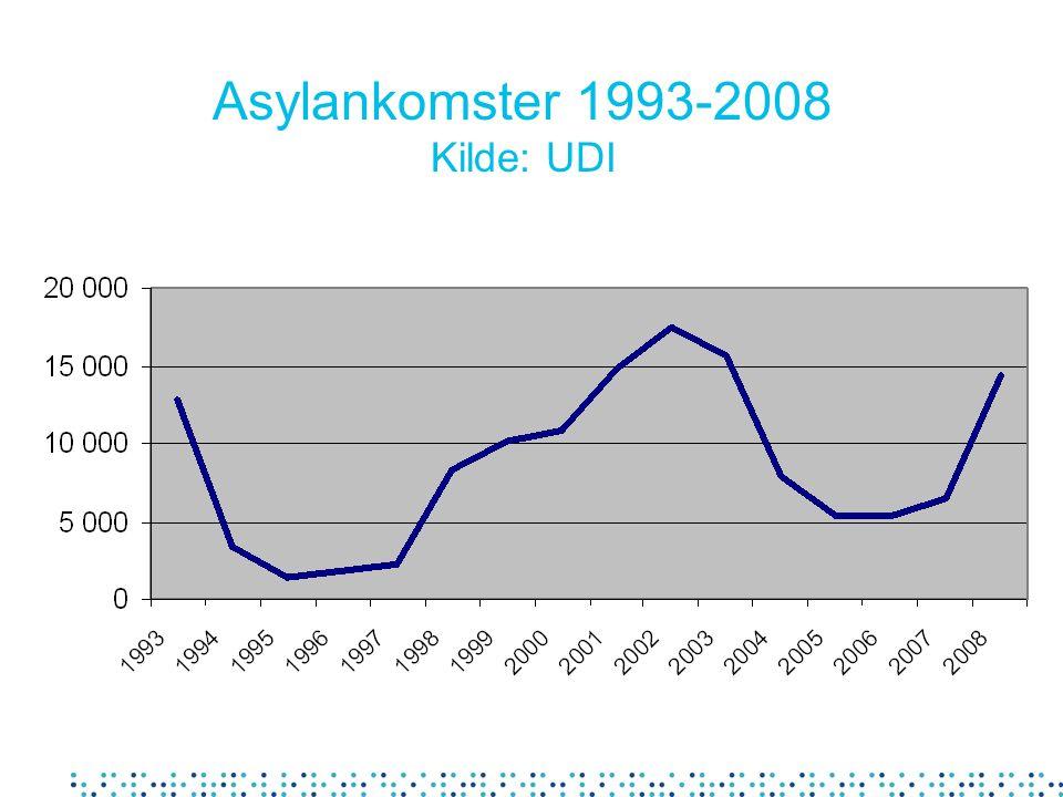 Asylankomster 1993-2008 Kilde: UDI