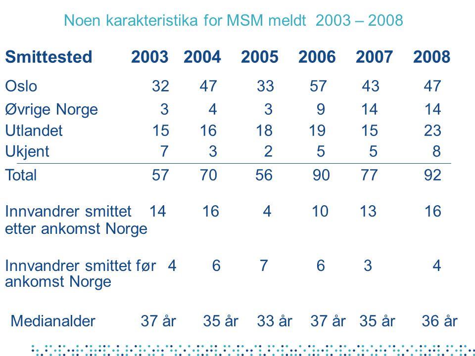 Hivtilfeller blant menn som har sex med menn i noen europeiske land 1997-2007
