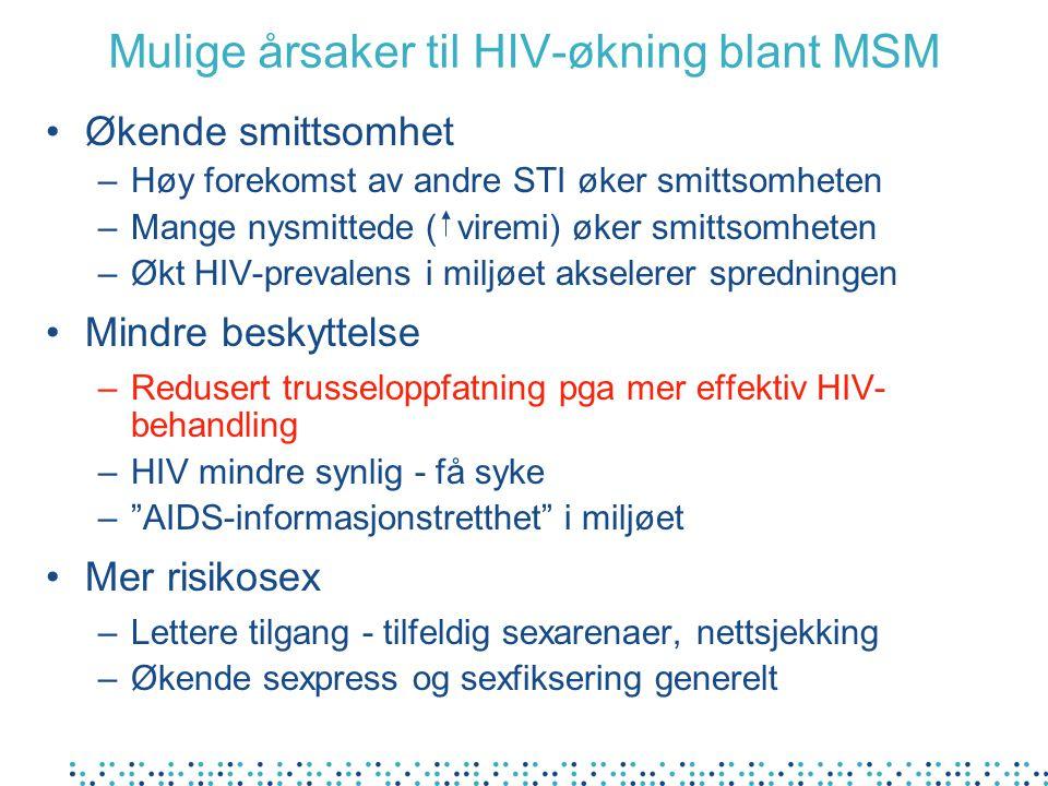 Mulige årsaker til HIV-økning blant MSM Økende smittsomhet –Høy forekomst av andre STI øker smittsomheten –Mange nysmittede ( viremi) øker smittsomhet