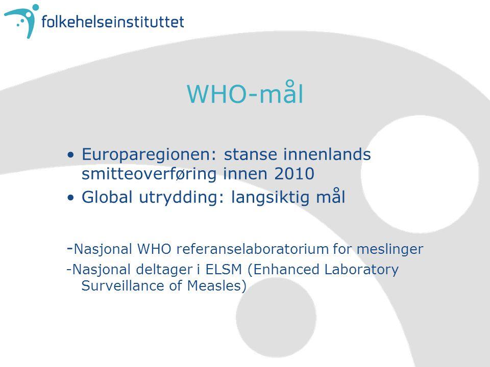 WHO-mål Europaregionen: stanse innenlands smitteoverføring innen 2010 Global utrydding: langsiktig mål - Nasjonal WHO referanselaboratorium for meslinger -Nasjonal deltager i ELSM (Enhanced Laboratory Surveillance of Measles)