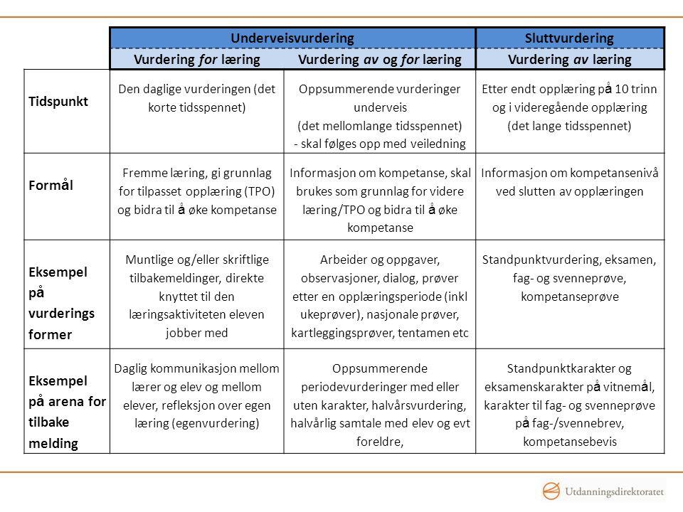 UnderveisvurderingSluttvurdering Vurdering for læringVurdering av og for læringVurdering av læring Tidspunkt Den daglige vurderingen (det korte tidsspennet) Oppsummerende vurderinger underveis (det mellomlange tidsspennet) - skal følges opp med veiledning Etter endt opplæring p å 10 trinn og i videregående opplæring (det lange tidsspennet) Form å l Fremme læring, gi grunnlag for tilpasset opplæring (TPO) og bidra til å øke kompetanse Informasjon om kompetanse, skal brukes som grunnlag for videre læring/TPO og bidra til å øke kompetanse Informasjon om kompetansenivå ved slutten av opplæringen Eksempel p å vurderings former Muntlige og/eller skriftlige tilbakemeldinger, direkte knyttet til den læringsaktiviteten eleven jobber med Arbeider og oppgaver, observasjoner, dialog, prøver etter en opplæringsperiode (inkl ukeprøver), nasjonale prøver, kartleggingsprøver, tentamen etc Standpunktvurdering, eksamen, fag- og svenneprøve, kompetanseprøve Eksempel p å arena for tilbake melding Daglig kommunikasjon mellom lærer og elev og mellom elever, refleksjon over egen læring (egenvurdering) Oppsummerende periodevurderinger med eller uten karakter, halvårsvurdering, halvårlig samtale med elev og evt foreldre, Standpunktkarakter og eksamenskarakter p å vitnem å l, karakter til fag- og svenneprøve p å fag-/svennebrev, kompetansebevis