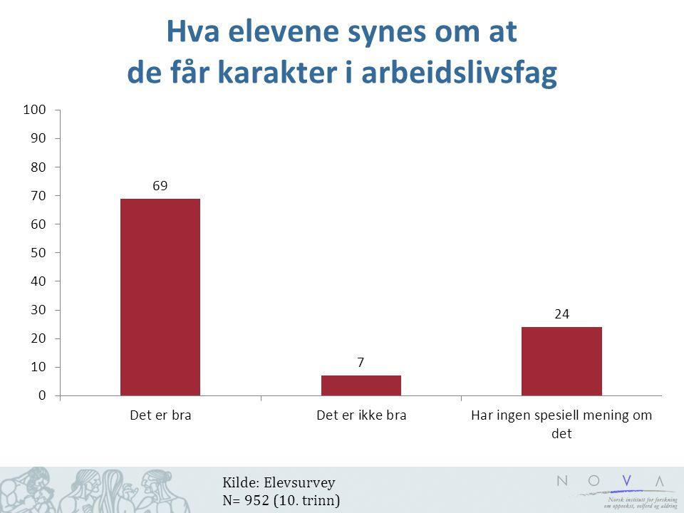 Hva elevene synes om at de får karakter i arbeidslivsfag Kilde: Elevsurvey N= 952 (10. trinn)
