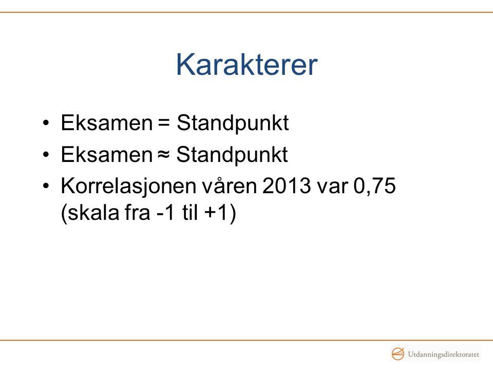 Karakterer Eksamen = Standpunkt Eksamen ≈ Standpunkt Korrelasjonen våren 2013 var 0,75 (skala fra -1 til +1)