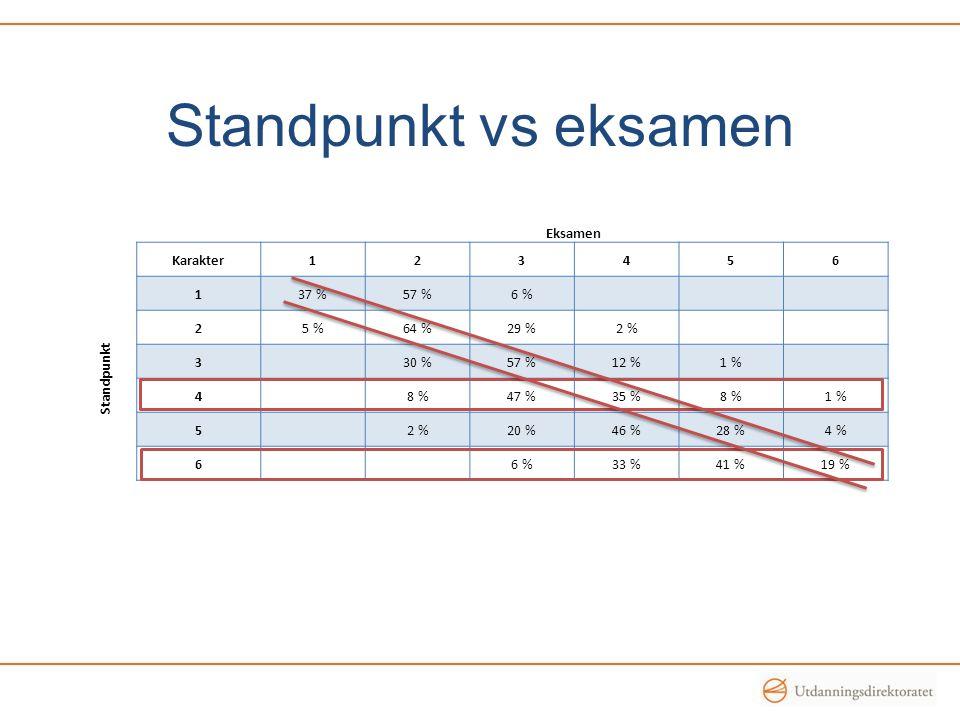 Standpunkt vs eksamen Eksamen Karakter123456 Standpunkt 137 %57 %6 % 25 %64 %29 %2 % 330 %57 %12 %1 % 48 %47 %35 %8 %1 % 52 %20 %46 %28 %4 % 66 %33 %41 %19 %