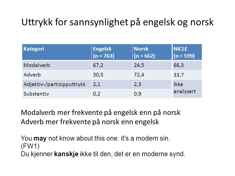 Uttrykk for sannsynlighet på engelsk og norsk KategoriEngelsk (n = 763) Norsk (n = 662) Modalverb67,224,5 Adverb30,572,4 Adjektiv-/partisipputtrykk2,12,3 Substantiv0,20,9 Modalverb mer frekvente på engelsk enn på norsk Adverb mer frekvente på norsk enn engelsk You may not know about this one: it s a modern sin.