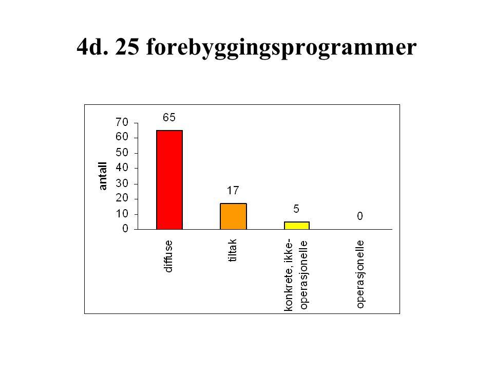 4d. 25 forebyggingsprogrammer