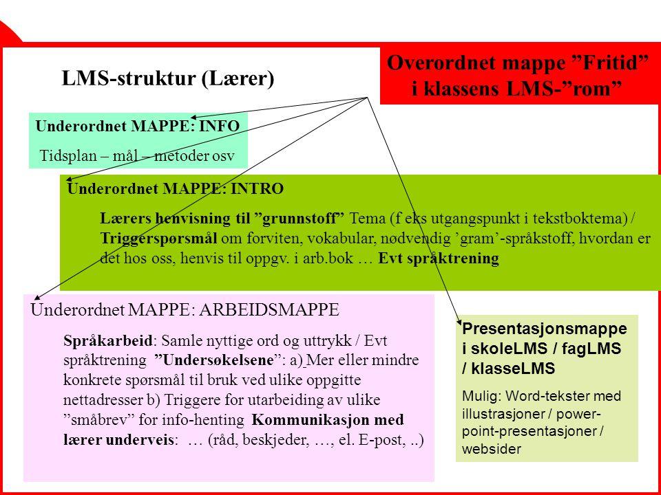 SLK - Gyldendal 21.4.200424 LMS-struktur (Lærer) Overordnet mappe Fritid i klassens LMS- rom Underordnet MAPPE: INFO Tidsplan – mål – metoder osv Underordnet MAPPE: INTRO Lærers henvisning til grunnstoff Tema (f eks utgangspunkt i tekstboktema) / Triggerspørsmål om forviten, vokabular, nødvendig 'gram'-språkstoff, hvordan er det hos oss, henvis til oppgv.
