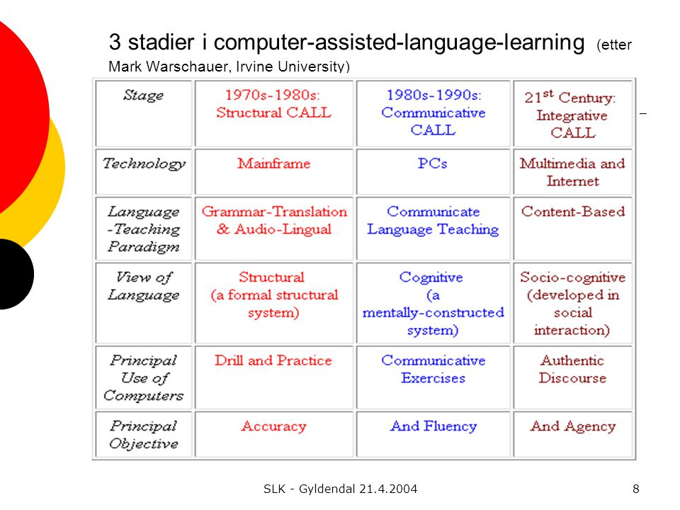 SLK - Gyldendal 21.4.20048 3 stadier i computer-assisted-language-learning (etter Mark Warschauer, Irvine University)