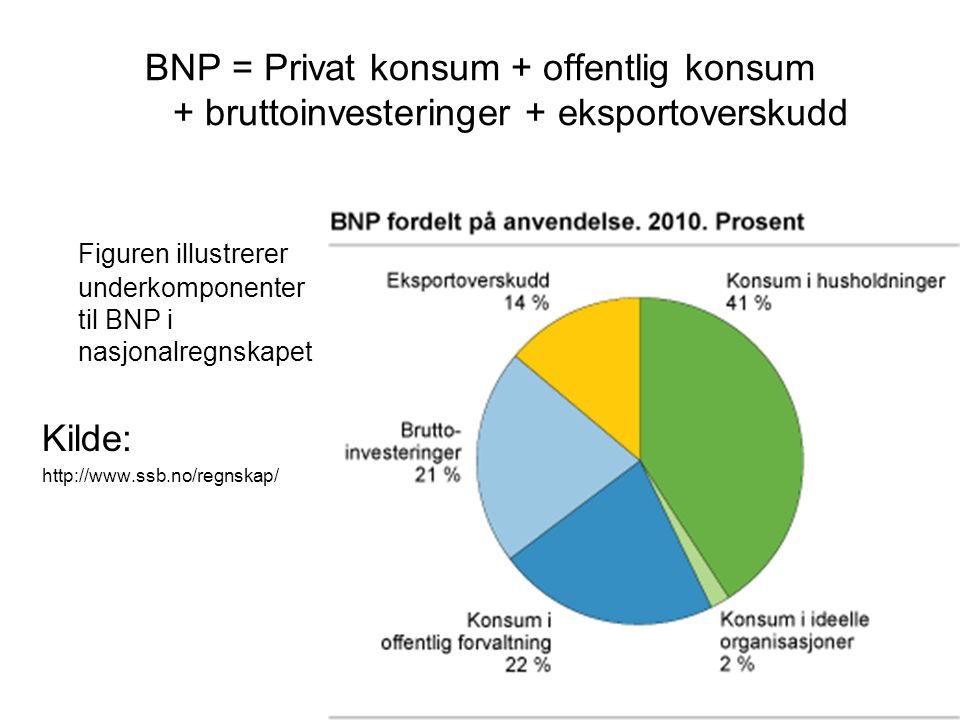 BNP = Privat konsum + offentlig konsum + bruttoinvesteringer + eksportoverskudd Figuren illustrerer underkomponenter til BNP i nasjonalregnskapet Kilde: http://www.ssb.no/regnskap/