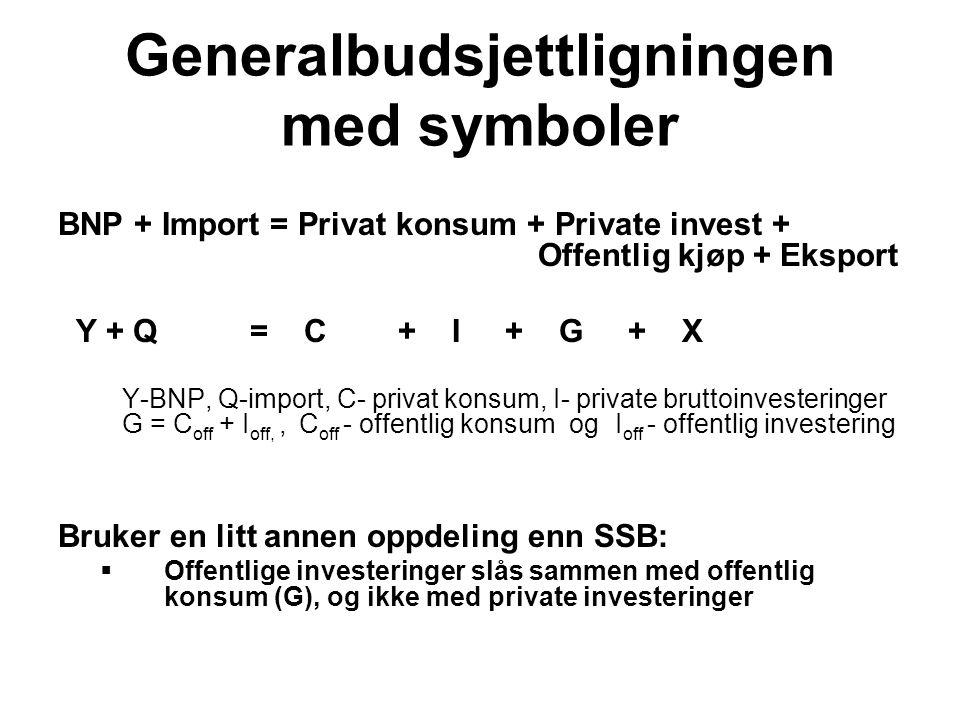 Generalbudsjettligningen med symboler BNP + Import = Privat konsum + Private invest + Offentlig kjøp + Eksport Y + Q = C + I + G + X Y-BNP, Q-import,