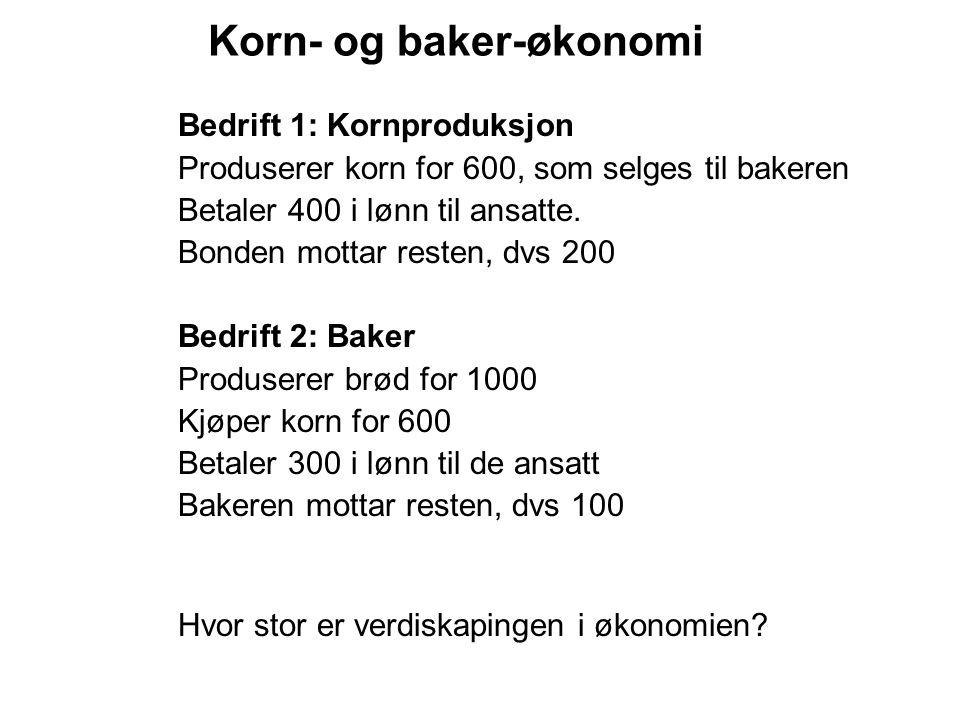 Korn- og baker-økonomi Bedrift 1: Kornproduksjon Produserer korn for 600, som selges til bakeren Betaler 400 i lønn til ansatte. Bonden mottar resten,