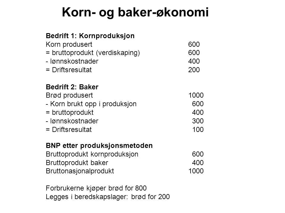 Korn- og baker-økonomi Bedrift 1: Kornproduksjon Korn produsert600 = bruttoprodukt (verdiskaping)600 - lønnskostnader400 = Driftsresultat200 Bedrift 2