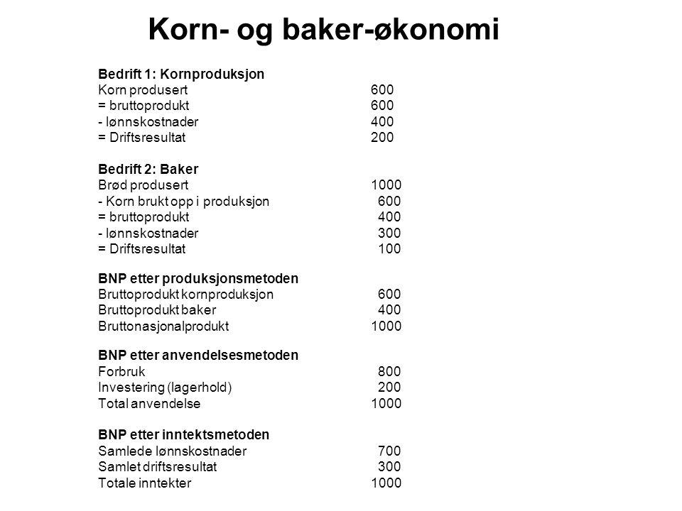 Korn- og baker-økonomi Bedrift 1: Kornproduksjon Korn produsert600 = bruttoprodukt600 - lønnskostnader400 = Driftsresultat200 Bedrift 2: Baker Brød pr