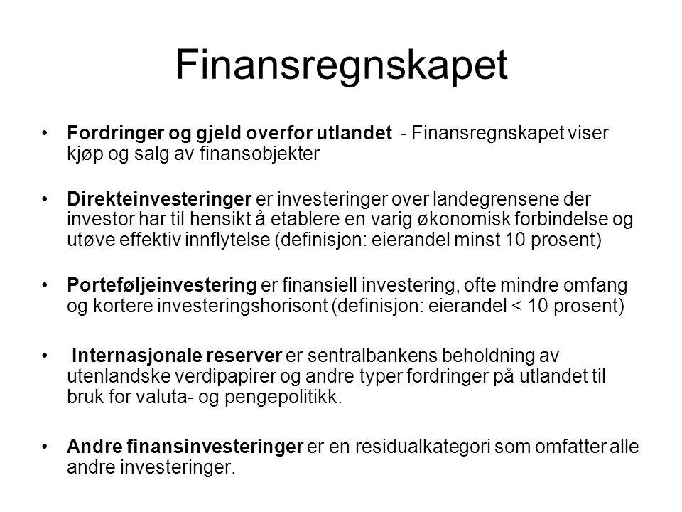 Finansregnskapet Fordringer og gjeld overfor utlandet - Finansregnskapet viser kjøp og salg av finansobjekter Direkteinvesteringer er investeringer ov