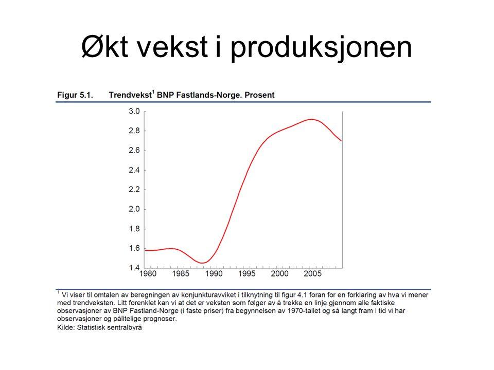 Økt vekst i produksjonen