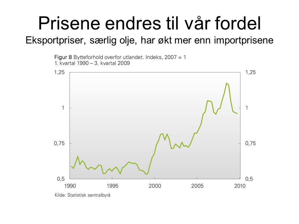 Prisene endres til vår fordel Eksportpriser, særlig olje, har økt mer enn importprisene