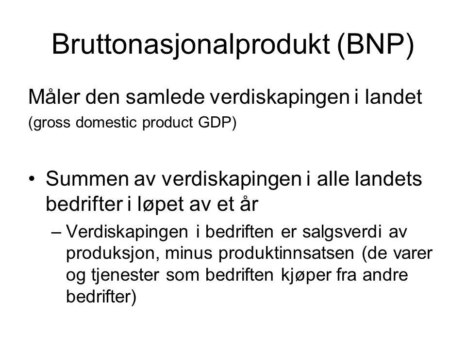 Bruttonasjonalprodukt (BNP) Måler den samlede verdiskapingen i landet (gross domestic product GDP) Summen av verdiskapingen i alle landets bedrifter i