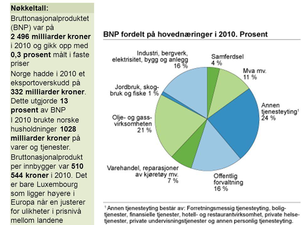 Nøkkeltall: Bruttonasjonalproduktet (BNP) var på 2 496 milliarder kroner i 2010 og gikk opp med 0,3 prosent målt i faste priser Norge hadde i 2010 et eksportoverskudd på 332 milliarder kroner.