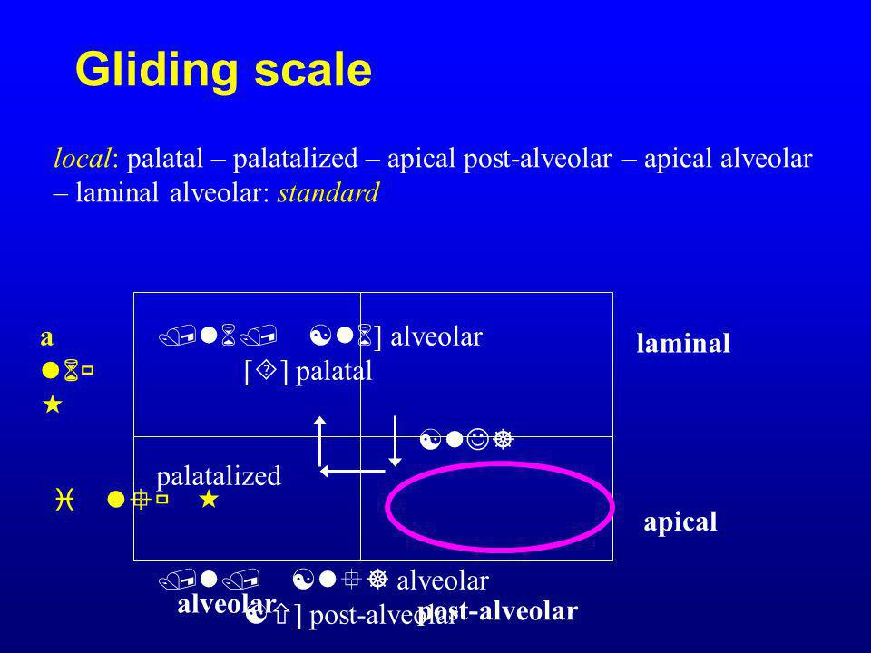 Gliding scale /l6/ [l6 ] alveolar [  ] palatal [lJ] palatalized /l/ [  ] alveolar [  ] post-alveolar laminal apical alveolar post-alveolar local: p