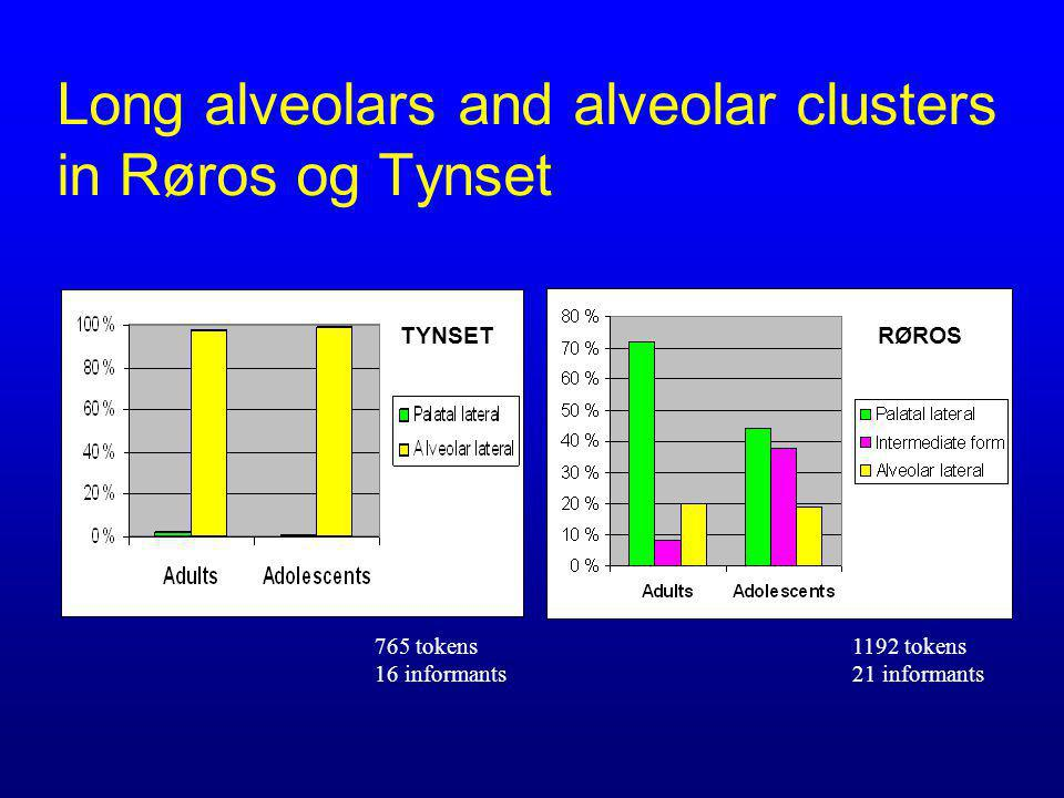 Long alveolars and alveolar clusters in Røros og Tynset 765 tokens 16 informants 1192 tokens 21 informants RØROSTYNSET