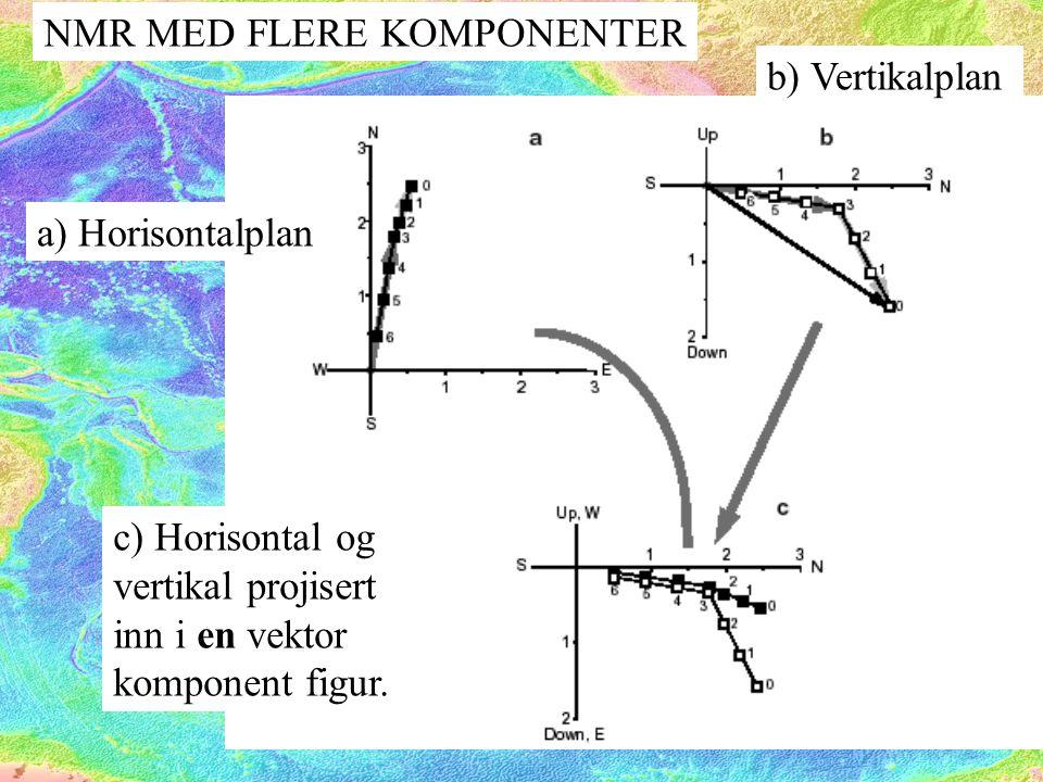b) Vertikalplan a) Horisontalplan c) Horisontal og vertikal projisert inn i en vektor komponent figur.