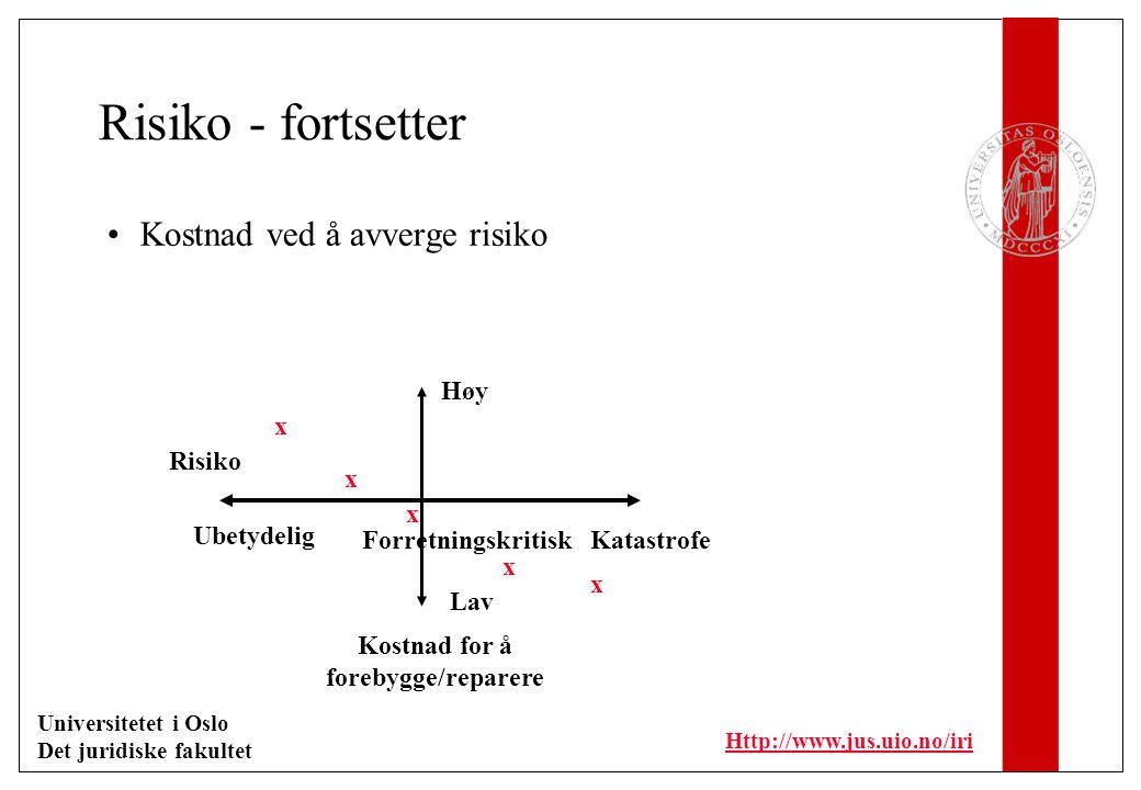 Universitetet i Oslo Det juridiske fakultet Http://www.jus.uio.no/iri Risiko - fortsetter Kostnad ved å avverge risiko Kostnad for å forebygge/reparere Risiko Lav Høy Katastrofe Ubetydelig Forretningskritisk x x x x x