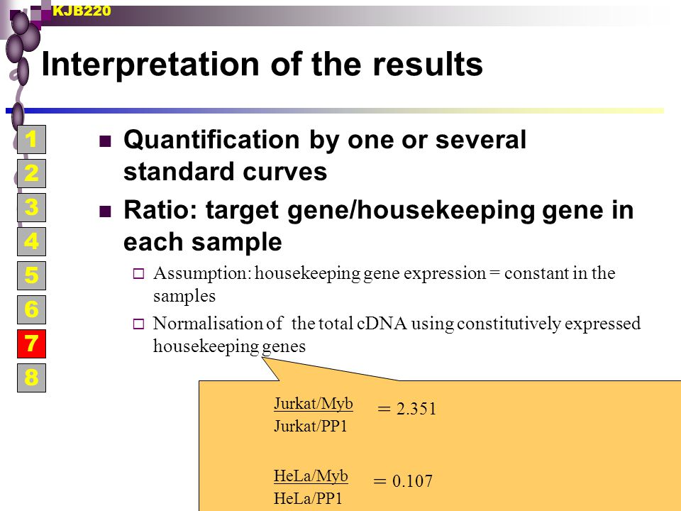 KJB220 Interpretation of the results Quantification by one or several standard curves Ratio: target gene/housekeeping gene in each sample  Assumption