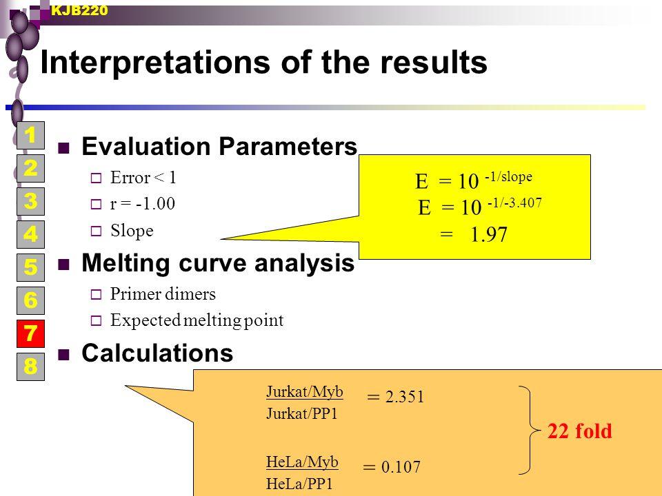 KJB220 Interpretations of the results Evaluation Parameters  Error < 1  r = -1.00  Slope Melting curve analysis  Primer dimers  Expected melting