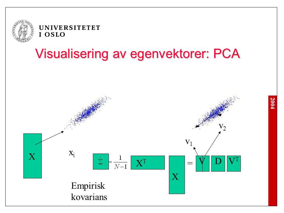 2004 Visualisering av egenvektorer: PCA X xixi XTXT X = V D V T v1v1 v2v2 Empirisk kovarians