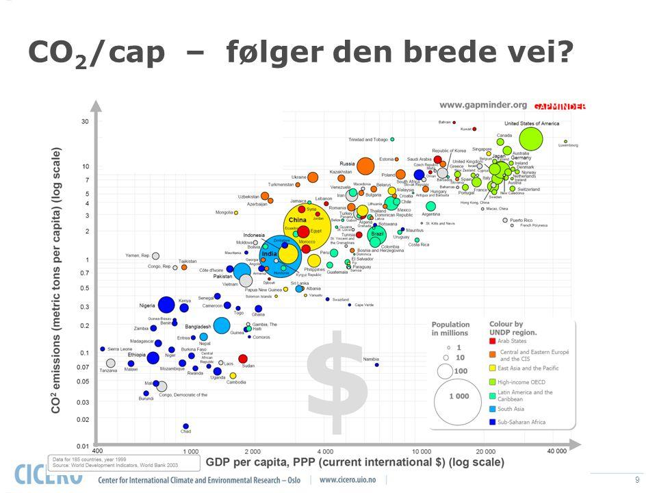 9 CO 2 /cap – følger den brede vei CO 2