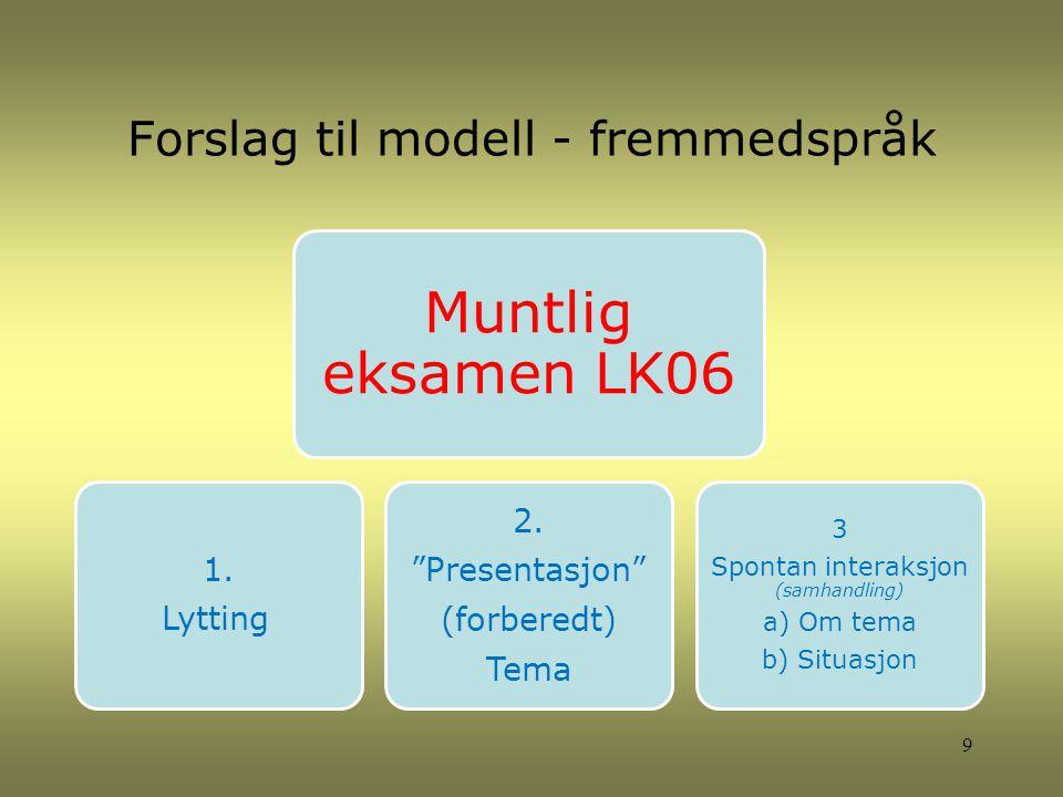 """Forslag til modell - fremmedspråk Muntlig eksamen LK06 1. Lytting 2. """"Presentasjon"""" (forberedt) Tema 3 Spontan interaksjon (samhandling) a) Om tema b)"""