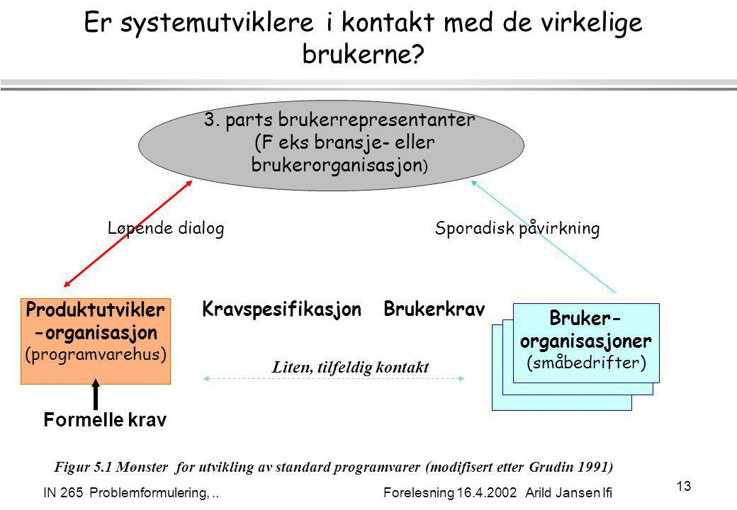 IN 265 Problemformulering,.. Forelesning 16.4.2002 Arild Jansen Ifi 13 Er systemutviklere i kontakt med de virkelige brukerne? Produktutvikler -organi