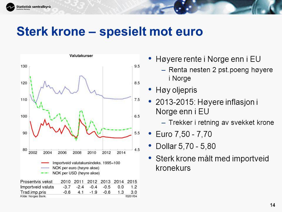 14 Sterk krone – spesielt mot euro Høyere rente i Norge enn i EU –Renta nesten 2 pst.poeng høyere i Norge Høy oljepris 2013-2015: Høyere inflasjon i Norge enn i EU –Trekker i retning av svekket krone Euro 7,50 - 7,70 Dollar 5,70 - 5,80 Sterk krone målt med importveid kronekurs