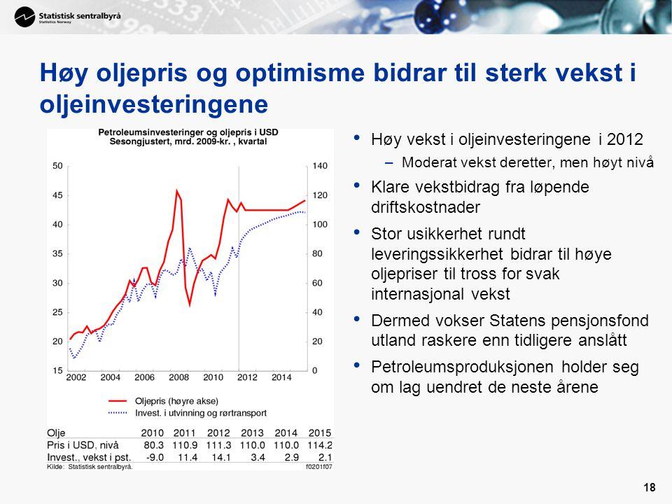 19 Moderat økning i næringsinvesteringer Investeringene falt mye fra 2008 og inn i 2010 Moderat vekst etter hopp 2.