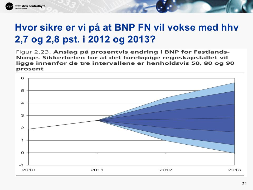 21 Hvor sikre er vi på at BNP FN vil vokse med hhv 2,7 og 2,8 pst. i 2012 og 2013?