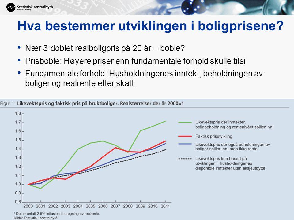 28 Hva bestemmer utviklingen i boligprisene.Nær 3-doblet realboligpris på 20 år – boble.
