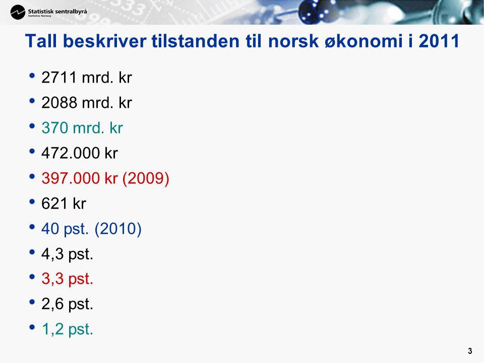 3 Tall beskriver tilstanden til norsk økonomi i 2011 2711 mrd.