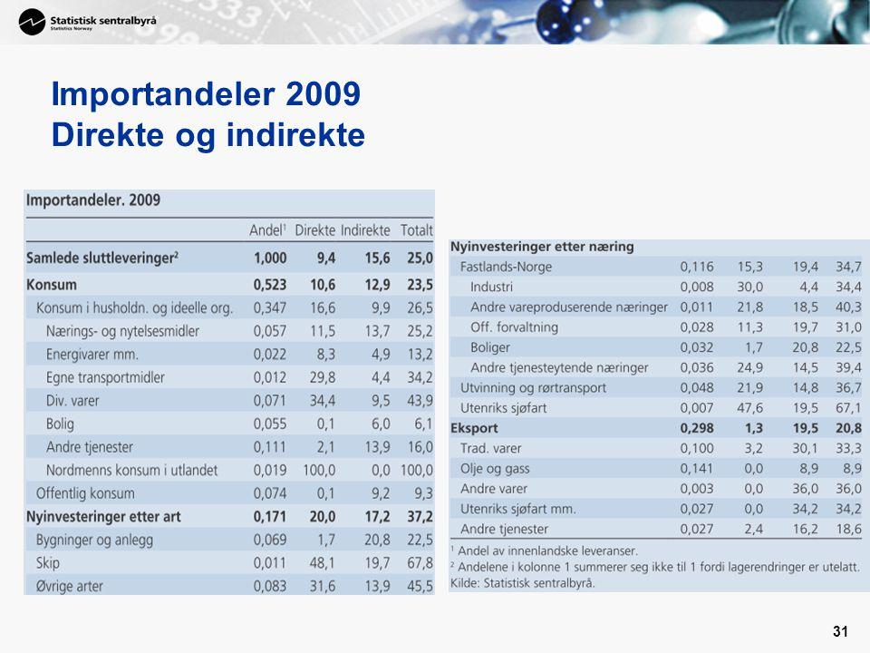 31 Importandeler 2009 Direkte og indirekte