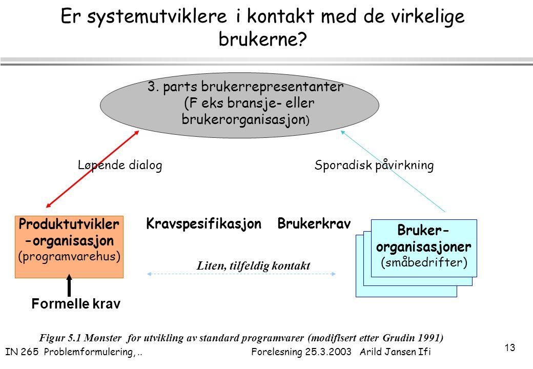 IN 265 Problemformulering,.. Forelesning 25.3.2003 Arild Jansen Ifi 13 Er systemutviklere i kontakt med de virkelige brukerne? Produktutvikler -organi