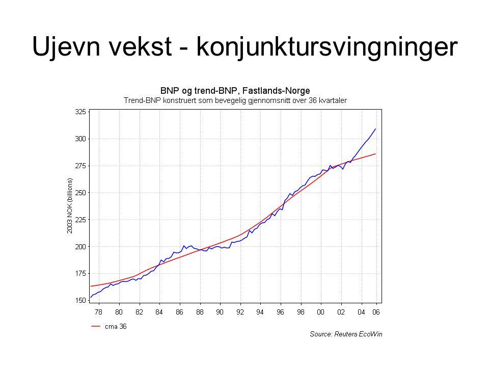 Ujevn vekst - konjunktursvingninger 4. Kv 91 1. Kv 87