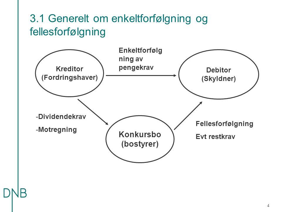 3.1 Generelt om enkeltforfølgning og fellesforfølgning Kreditor (Fordringshaver) Konkursbo (bostyrer) Debitor (Skyldner) -Dividendekrav -Motregning En